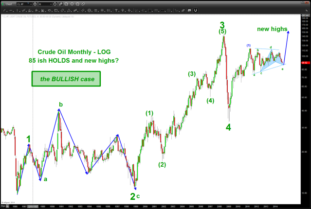 Crude Oil the BULL case)