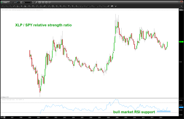 XLP/SPY ratio found support on bullish RSI zone