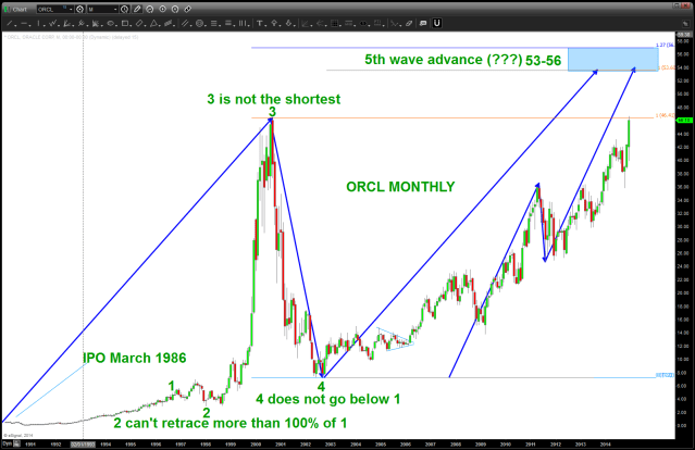 ORCL Monthly