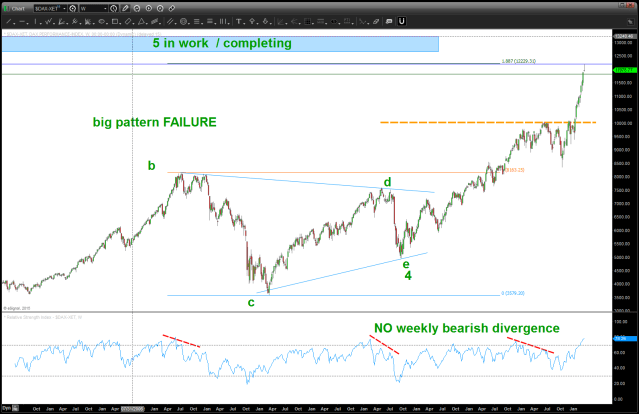 German DAX Weekly