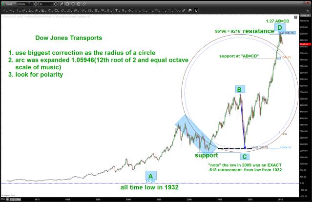 Dow Jones Transports UPDATED