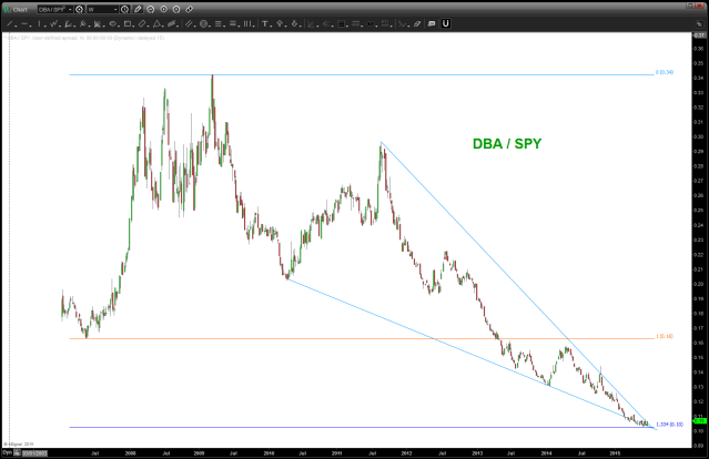 DBA / SPY relative strength