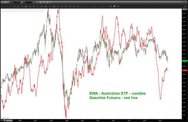 Gasoline Futures broke badly but EWA held up.  Gas has rallied but EWA has not .. watch gasoline for next directional move of EWA