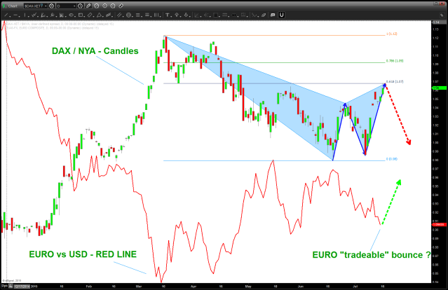 candles is the relative strength of the DAX vs NYA.  the line is the EURO vs USD.  NOTE the inverse relationship ...