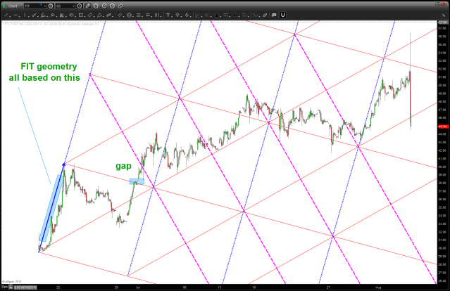 FIT geometry - all from the initial impulse move UP