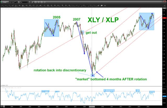 XLY / XLP