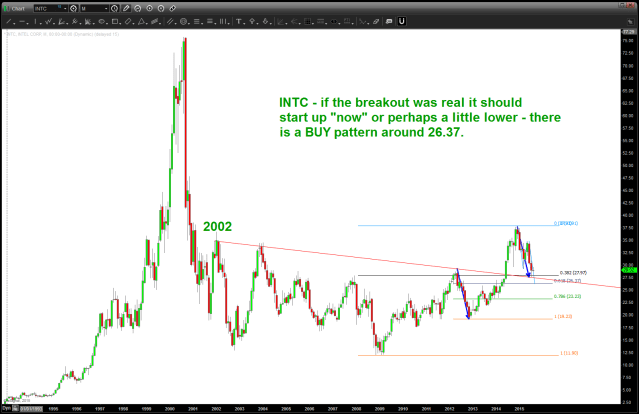 $INTC - note the breakout and now the return to the neckline.  Needs to hold here or a little lower to get going ..
