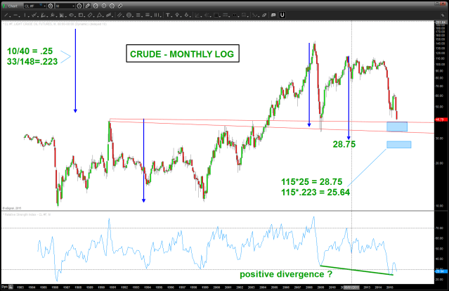 Crude Continuous Monthly Log