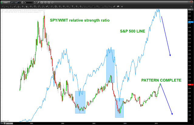 SPY/WMT ratio w/ SPY overlaid (blue line)