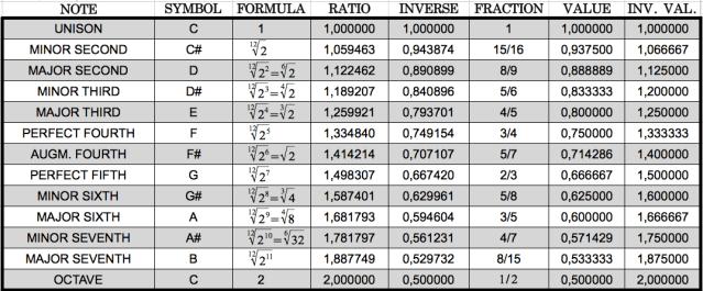Equal_Temperament_Scale