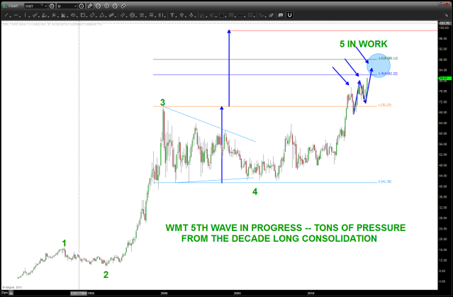 $WMT moving into the highs - Nov 2013