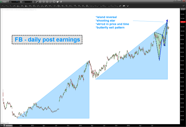 FB post earnings ... sell patterns are complete.