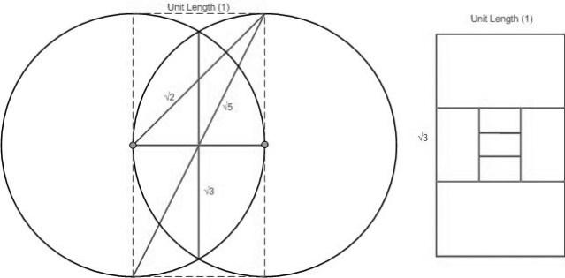 vesica-dimensions