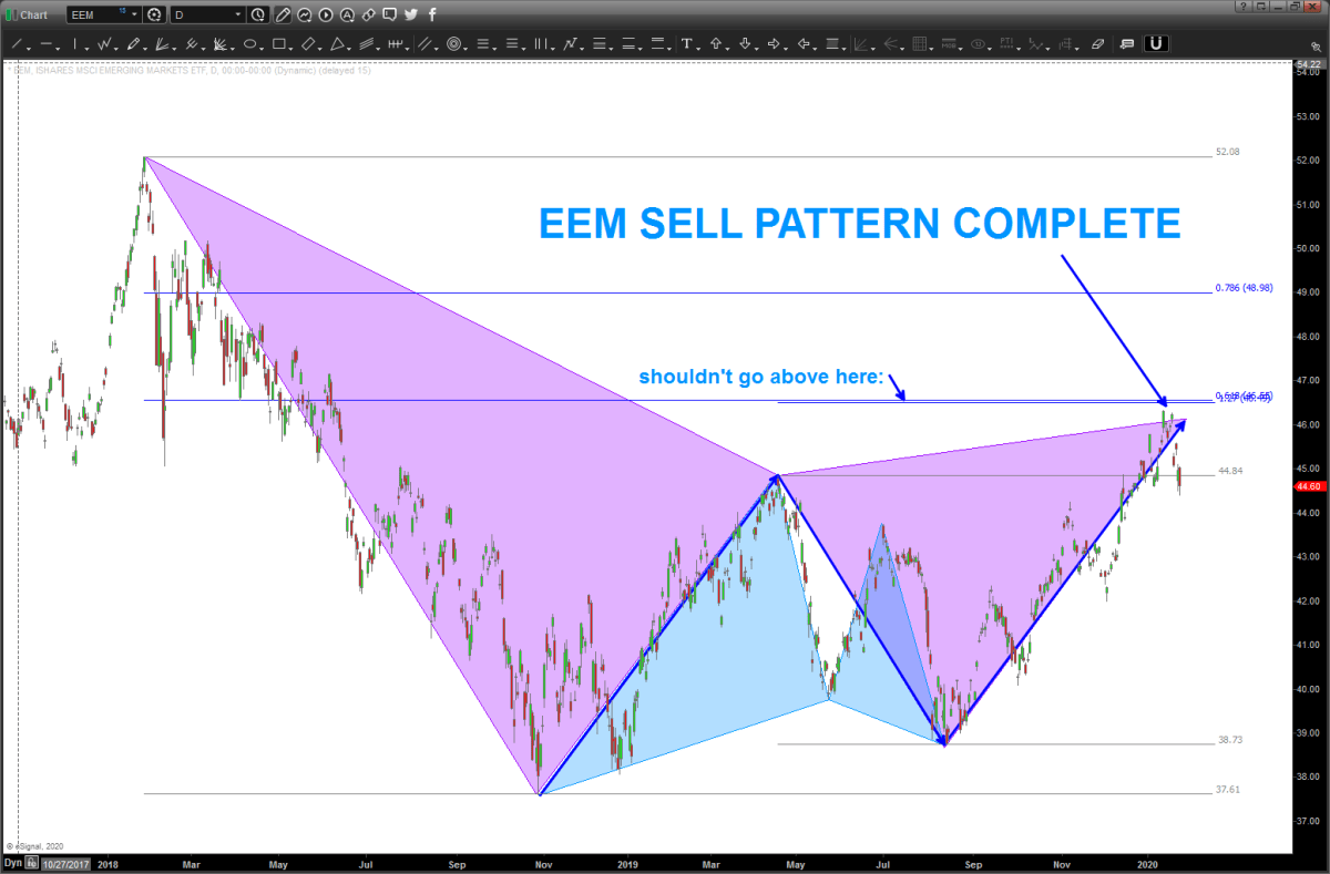 EEM – now a SELL pattern complete