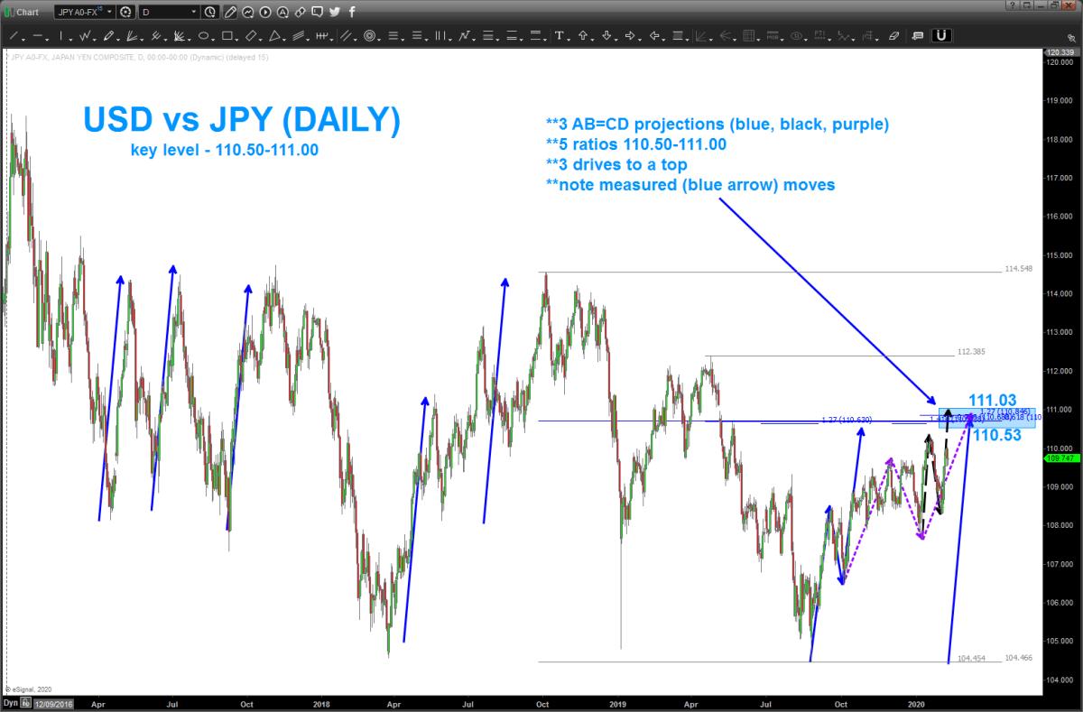 USD vs JPY key level ahead