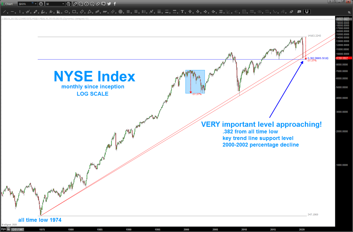 KEY LEVEL on NYSE Index