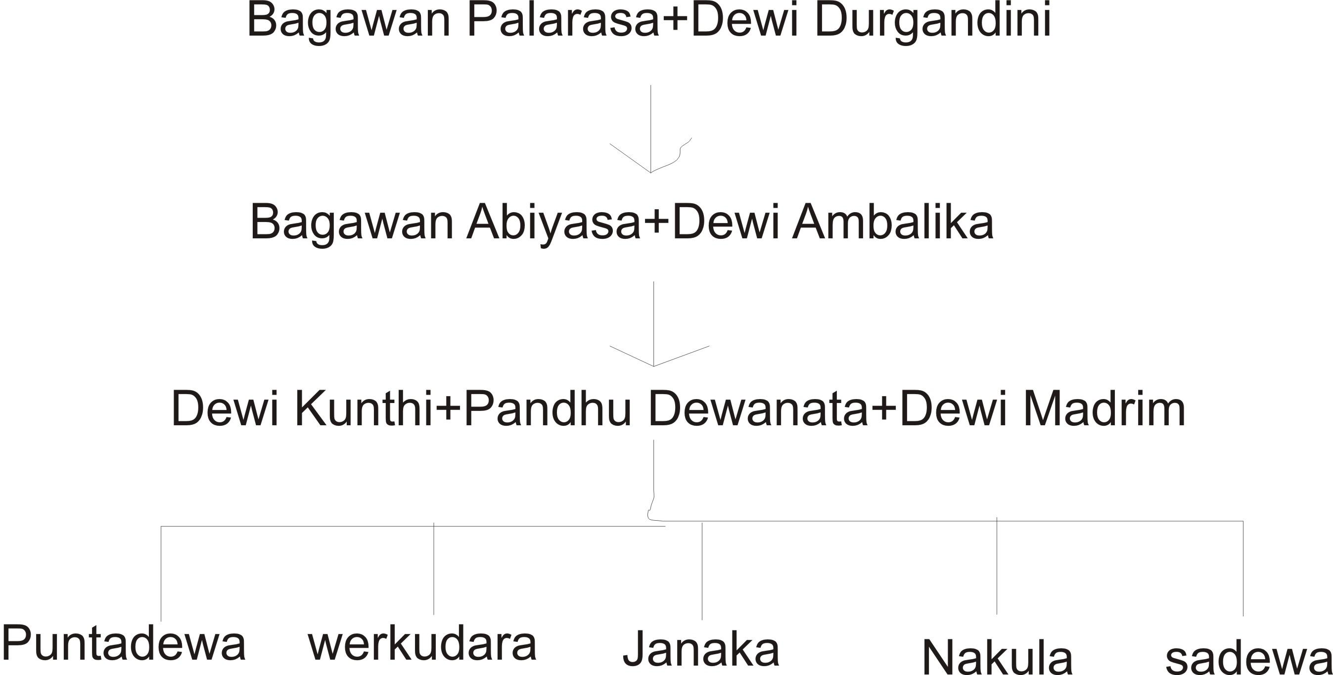 Tokoh wayang kulit sifat dan gambarnya jagad id. Silsilah Keluarga Kurawa Pandawa Basajawa8b