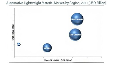 Photo of What's is going on in Automotive Lightweight Materials Market