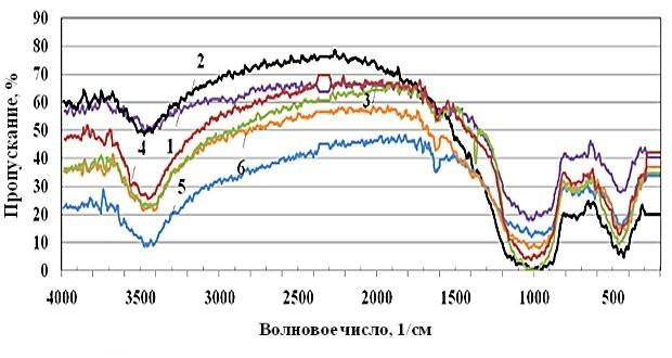 Creating the modified composite on the basis of basalt fiber filler
