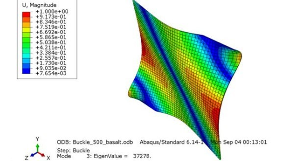 Numerical Study for Compressive Strength of Basalt Composite Sandwich Infill Panel