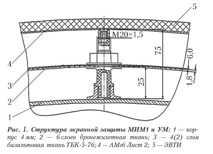Малый Исследовательский Модуль (МИМ1) и Узловой Модуль (УМ) Международной Космической Станции. Basalt Today