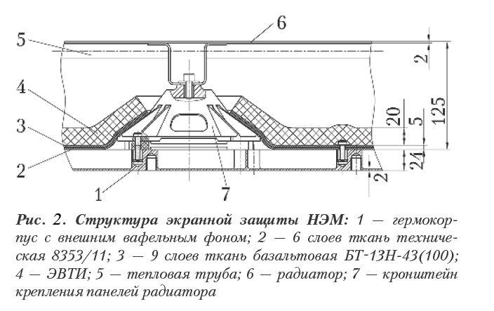 Научно-Энергетический Модуль (НЭМ) Международной Космической Станции. Basalt Today