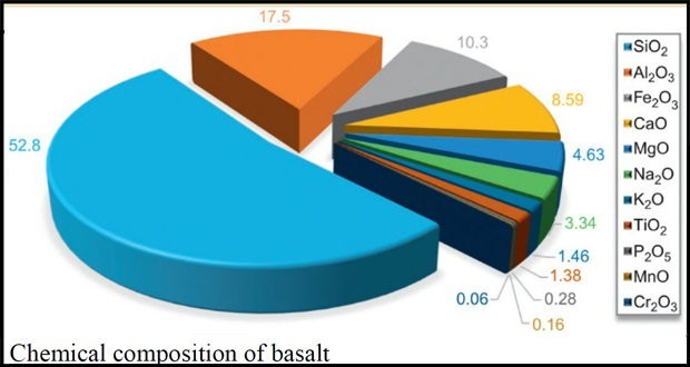 Обзор свойств армированных базальтовым волокном полимерных композитов