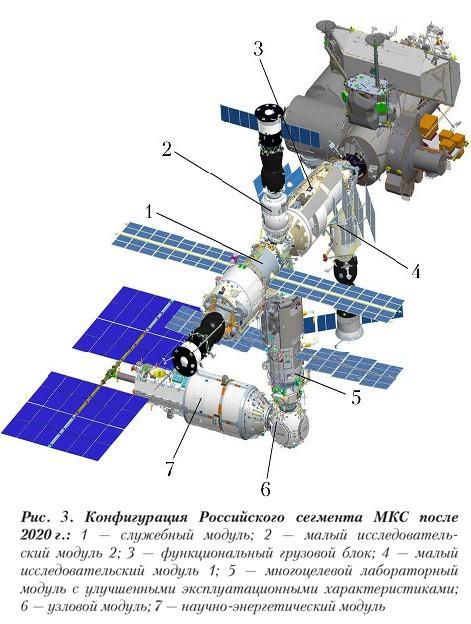 Basalt Today. Конфигурация Российского сегмента Международной Космической Станции