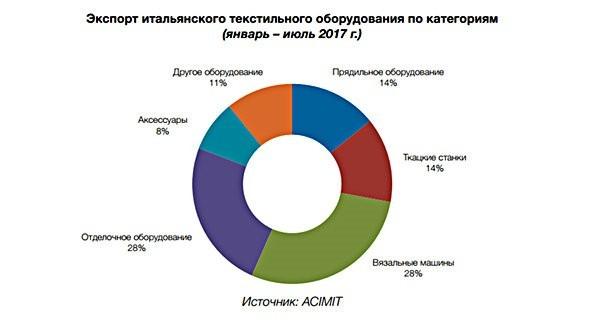 Techtextil Russia: итальянское текстильное оборудование – масштабный игрок на российском рынке