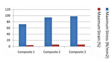 Photo of Исследование поведения композита на основе базальтового волокна при растяжении