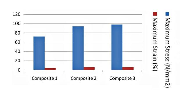Исследование поведения композита на основе базальтового волокна при растяжении
