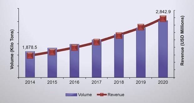 The concrete fiber market to reach $2,84 billion by 2020