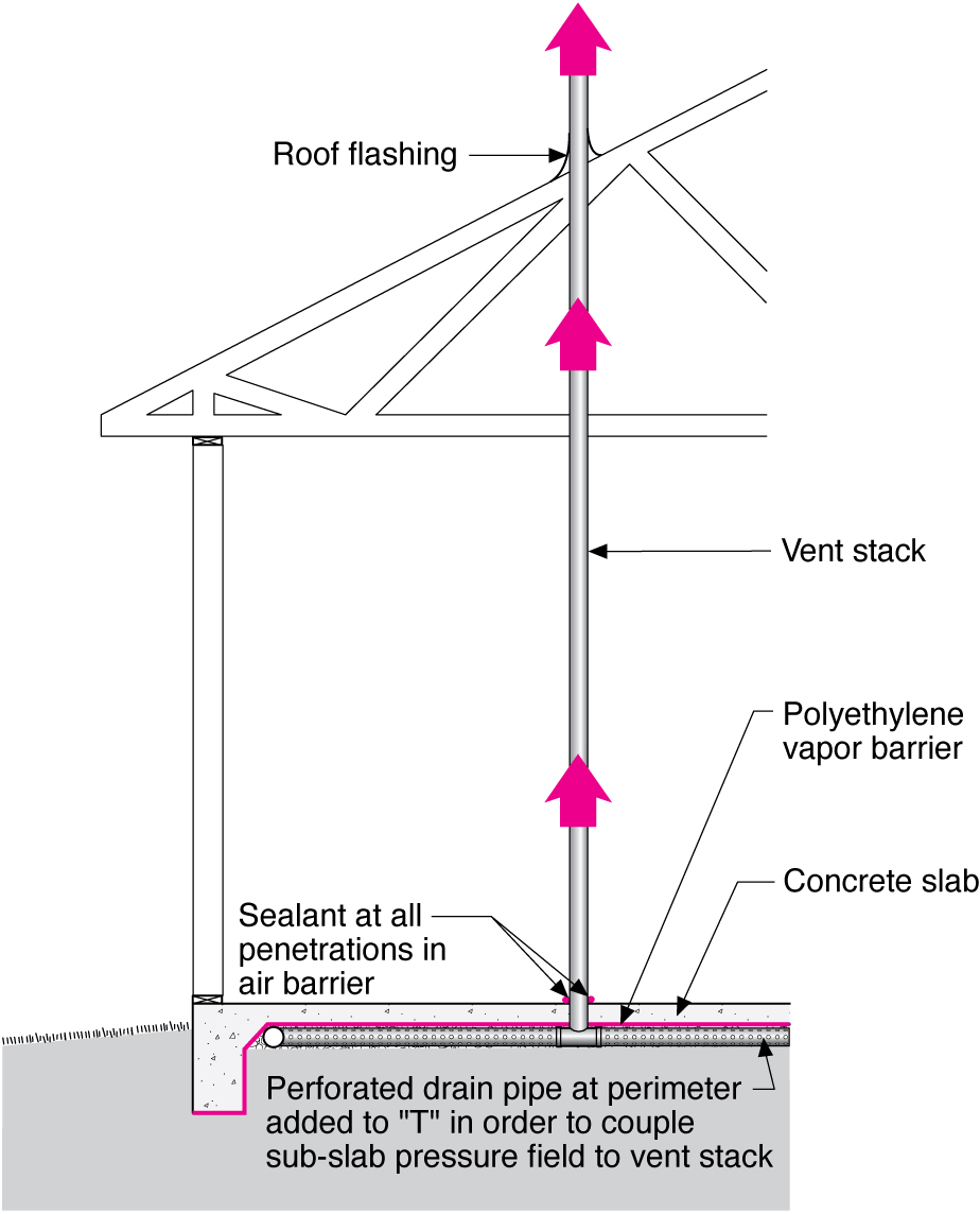 medium resolution of radon vertical ventilation pipe system