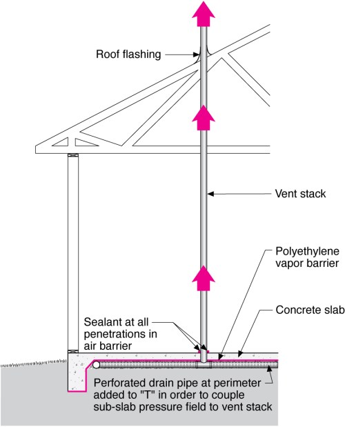 small resolution of radon vertical ventilation pipe system