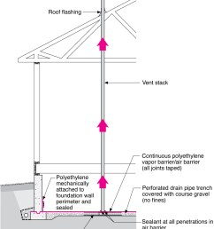 radon vertical ventilation pipe system crawlspace construction [ 852 x 1032 Pixel ]