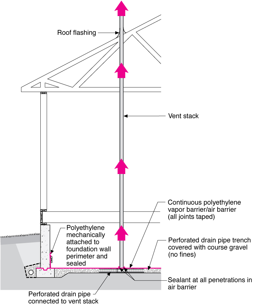 medium resolution of radon vertical ventilation pipe system crawlspace construction