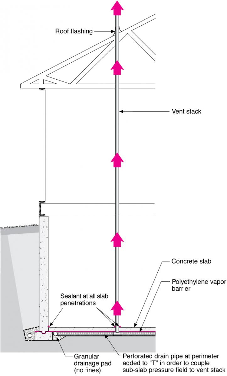 medium resolution of radon vertical ventilation pipe system basement construction
