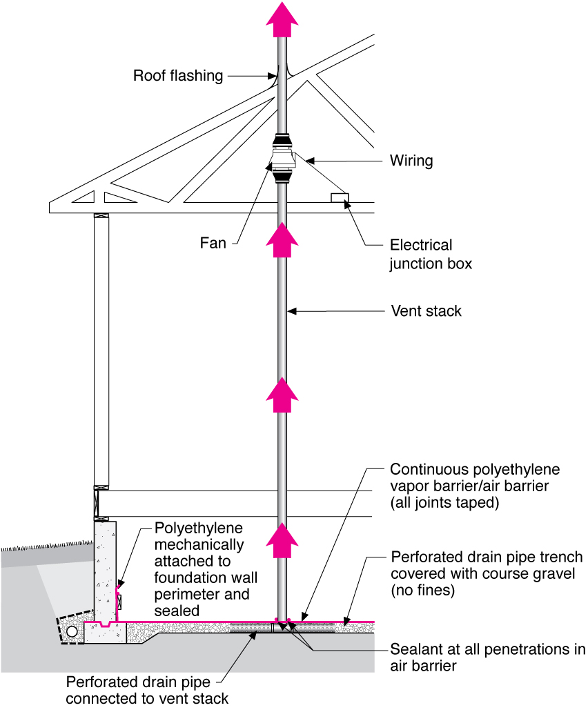 hight resolution of radon fan crawlspace construction