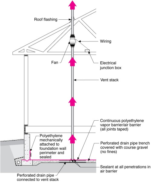 small resolution of radon fan crawlspace construction