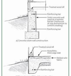 reinforce concrete slab and foundation walls to minimize future cracks that could let in pests [ 888 x 1164 Pixel ]