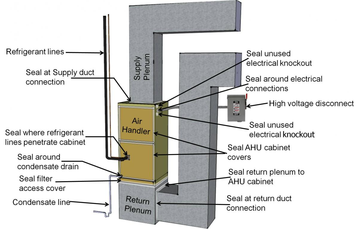 hight resolution of air seal heat pump or air conditioner air handler