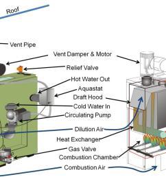 vent oil burner wiring miller gas burner wiring elsavadorla furnace limit switch resetting lennox furnace fan [ 1200 x 756 Pixel ]
