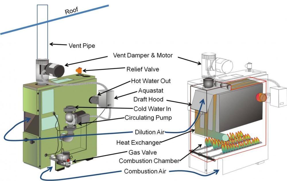 medium resolution of vent oil burner wiring miller gas burner wiring elsavadorla furnace limit switch resetting lennox furnace fan
