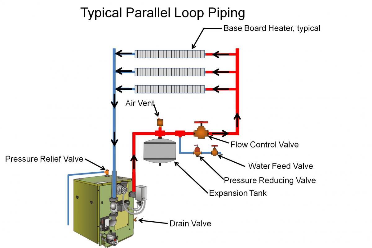 Hot Water Boiler Piping Diagrams
