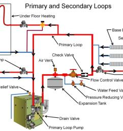 gas fired boilers building america solution center rh basc pnnl gov boiler system diagram gas boiler [ 1200 x 734 Pixel ]