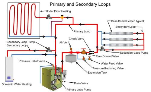 small resolution of gas fired boilers building america solution center rh basc pnnl gov boiler system diagram gas boiler