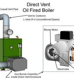 category iii oil boiler [ 1200 x 716 Pixel ]