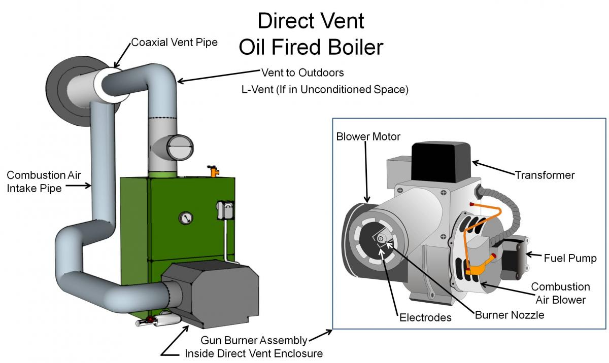 hight resolution of category iii oil boiler