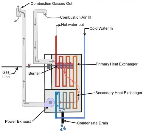 small resolution of heat exchangers