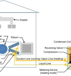 split system air source heat pump [ 1200 x 666 Pixel ]